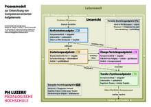 Prozessmodell zur Entwicklung kompetenzorientierter Aufgabensets