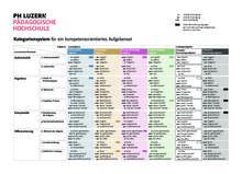 Kategoriensystem für ein kompetenzorientiertes Aufgabenset